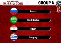 Group A World Cup 2018